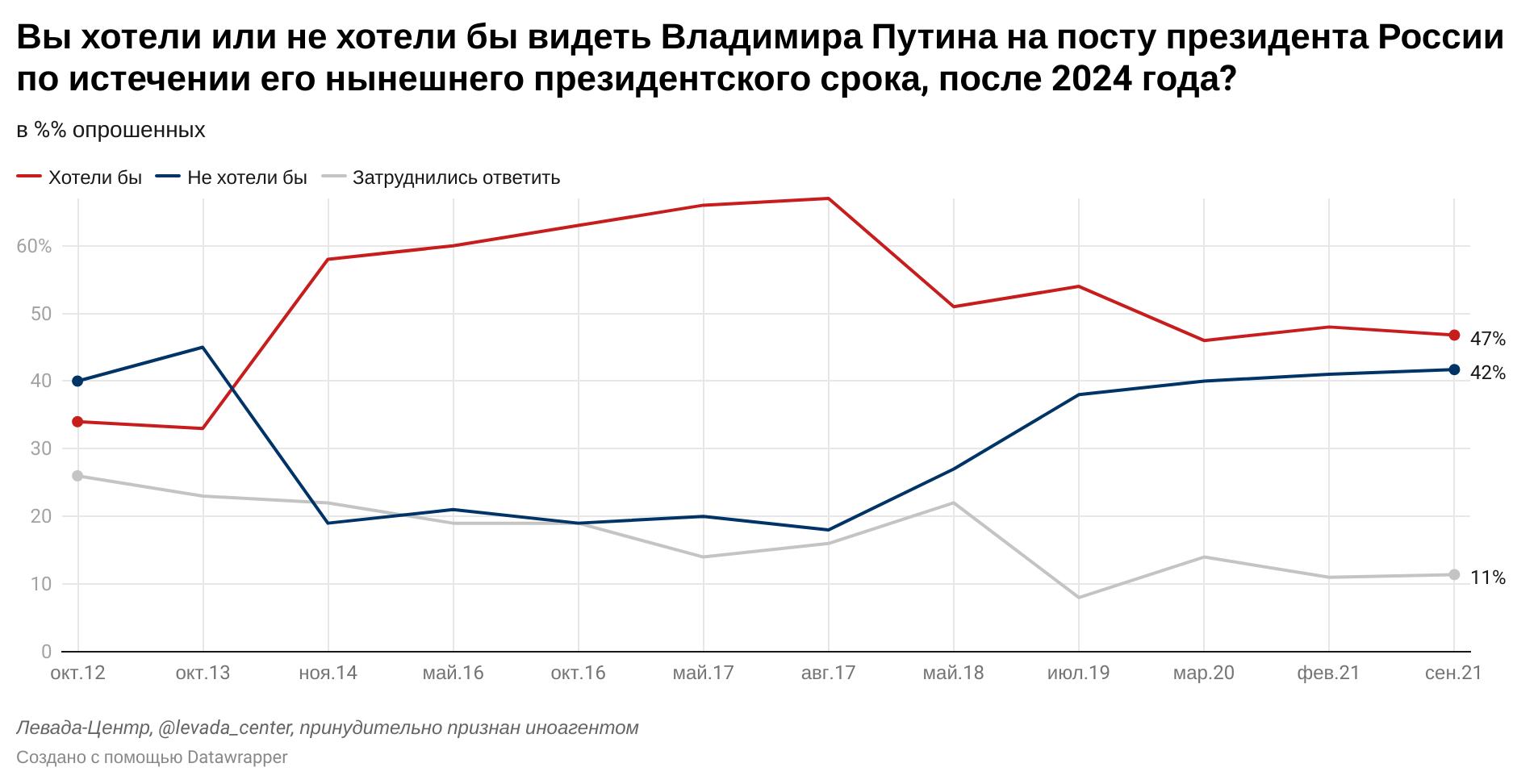 Хотите ли вы видеть Путины на посту Президента РФ после 2024 года?