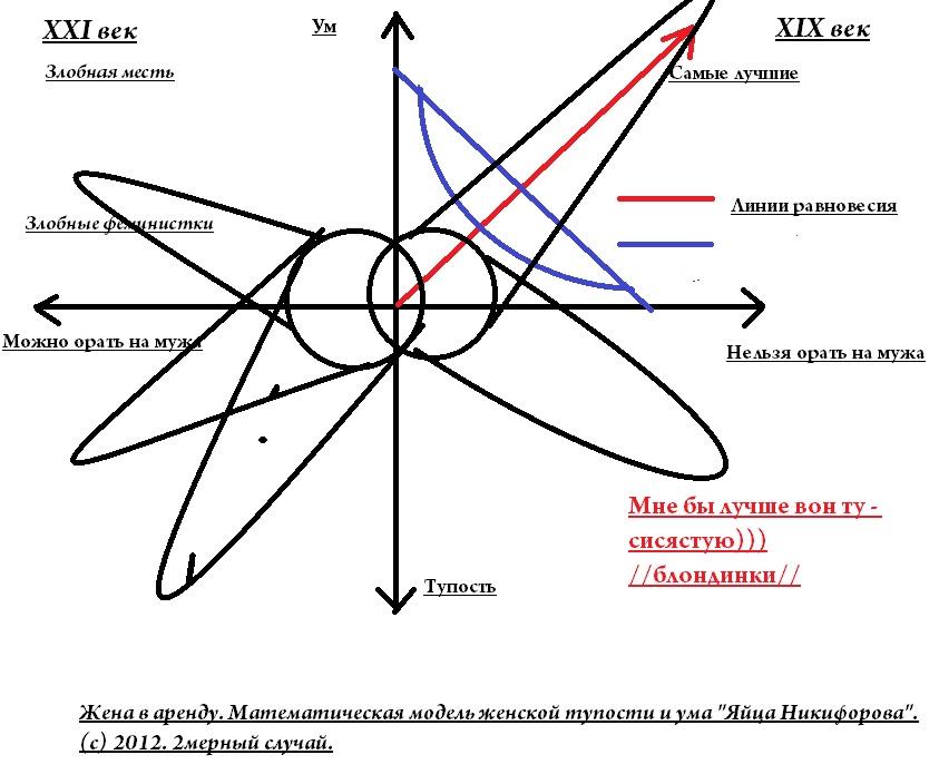 Жена в аренду. Математическая модель женской тупости и ума =Яйца Никифорова=. (с) 2012. 2мерный случай.