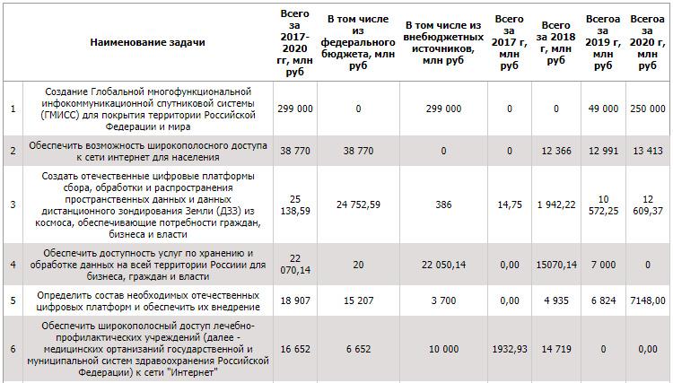 На ИКТ-инфраструктуру государство потратит 436 миллиардов. Кто получит эти деньги?