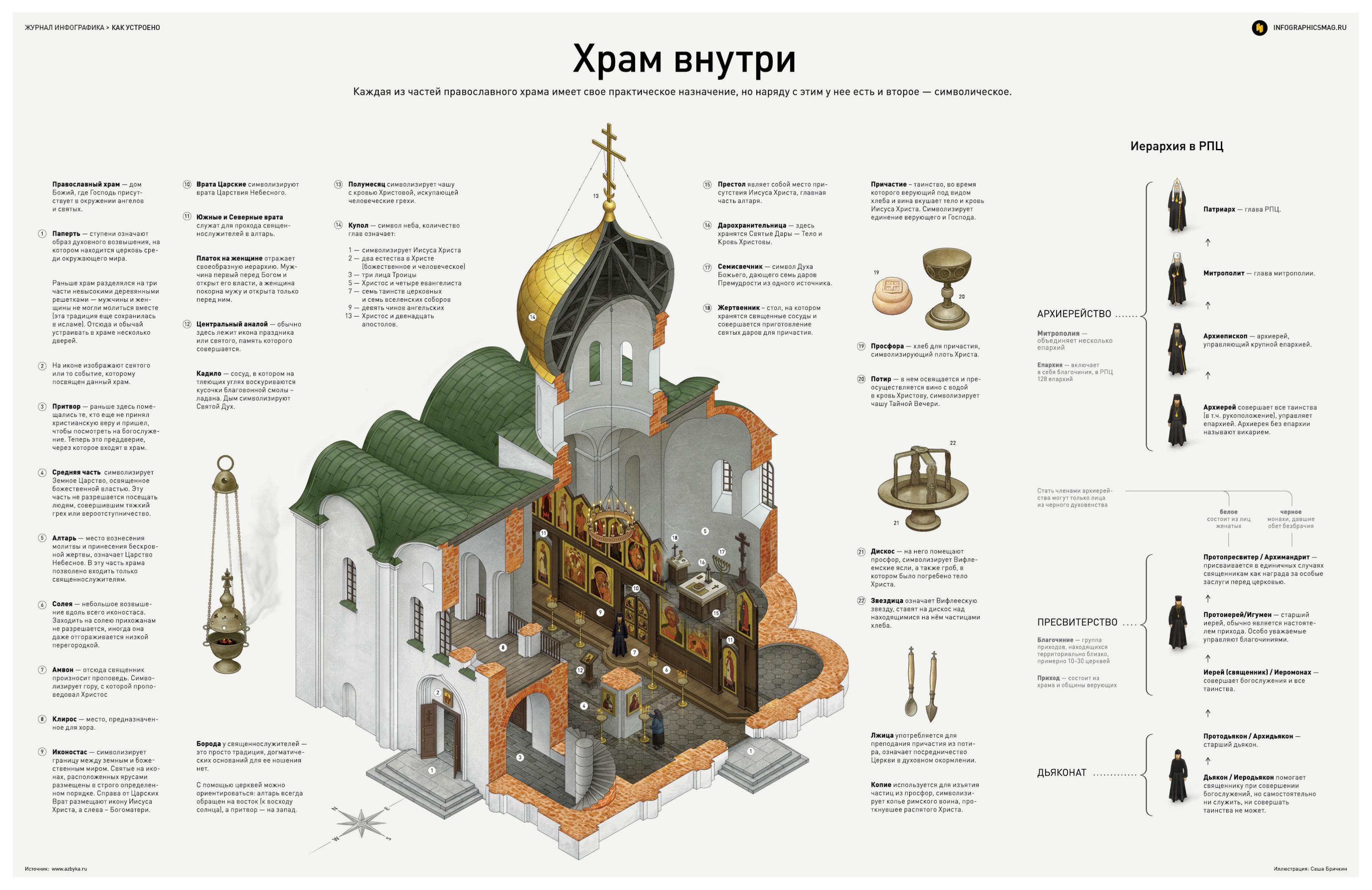 Храм внутри. Инфографика