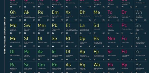 Ученые создали периодическую таблицу прорывных технологий будущего