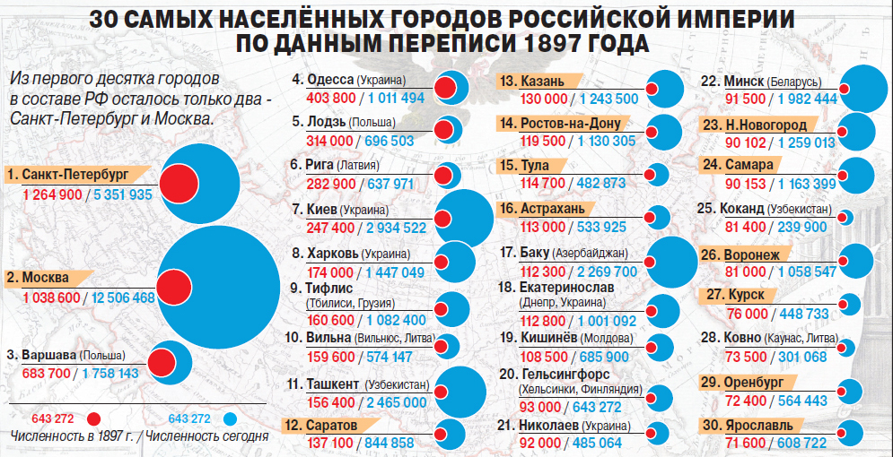 Самые населённые города Российской Империи по данным переписи 1897 год