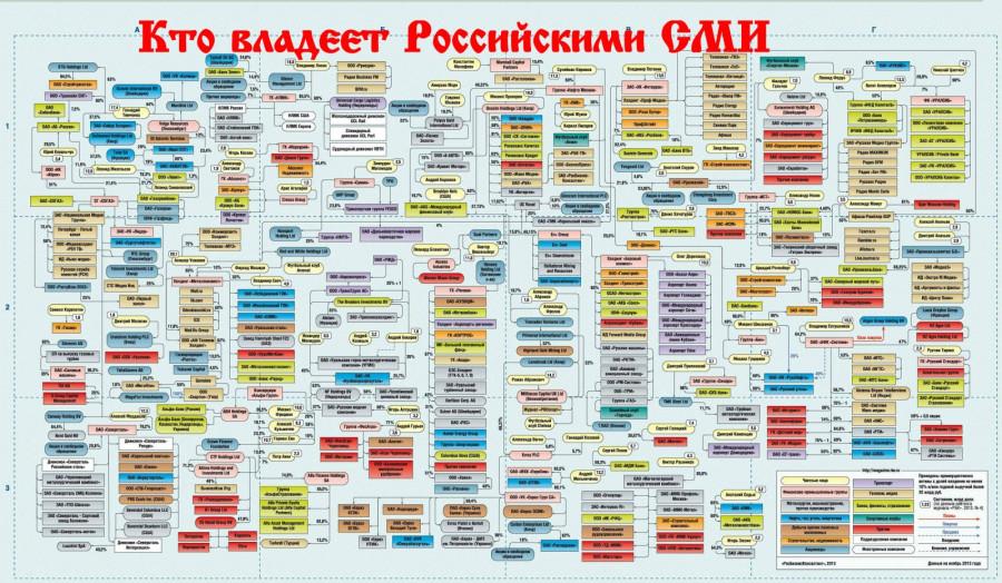 """Скупка Российских СМИ, американским МедиаХолдингом """"Hearst Shkulev"""" продолжается"""