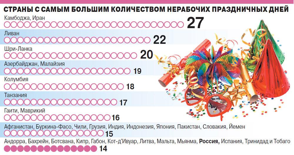 Страны с самым большим количеством нерабочих праздничных дней