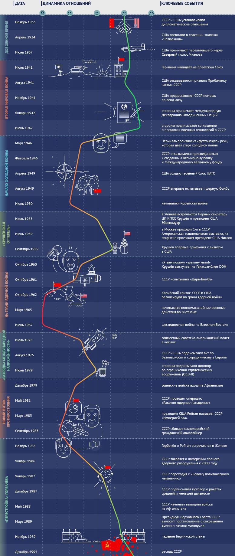 Советско-американские отношения. Инфографика