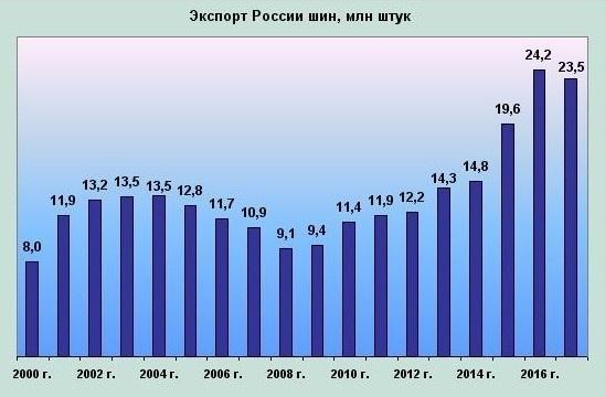 Главным рынком сбыта российских шин стала Германия
