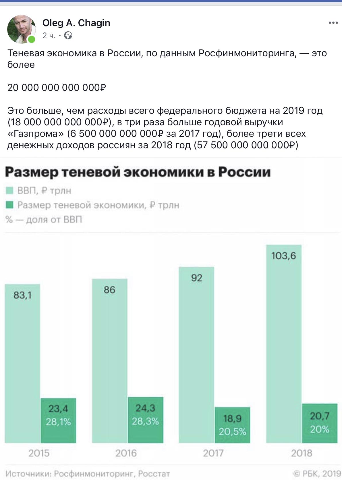 Размер теневой экономики в России