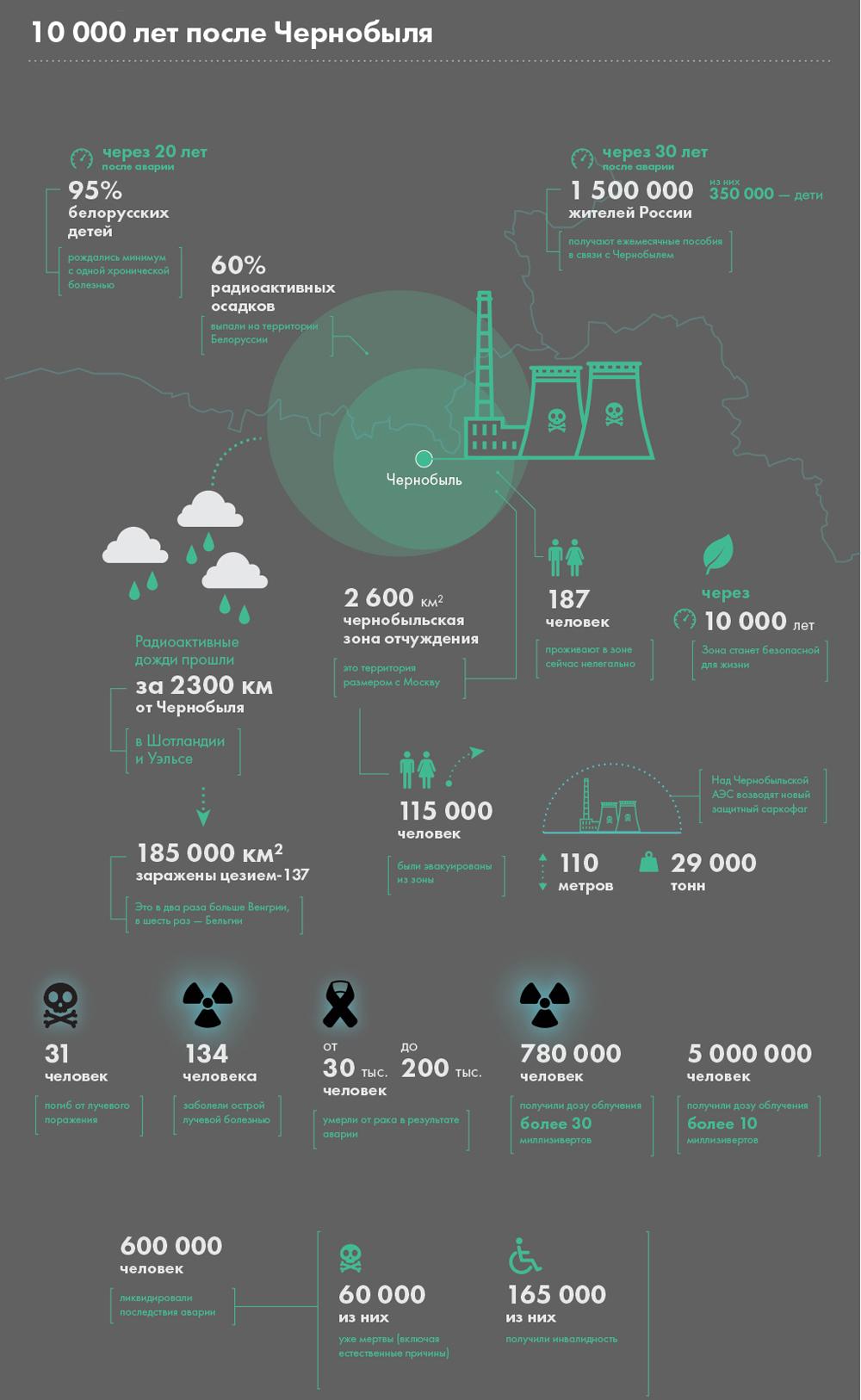 10 000 лет после Чернобыля. Инфографика