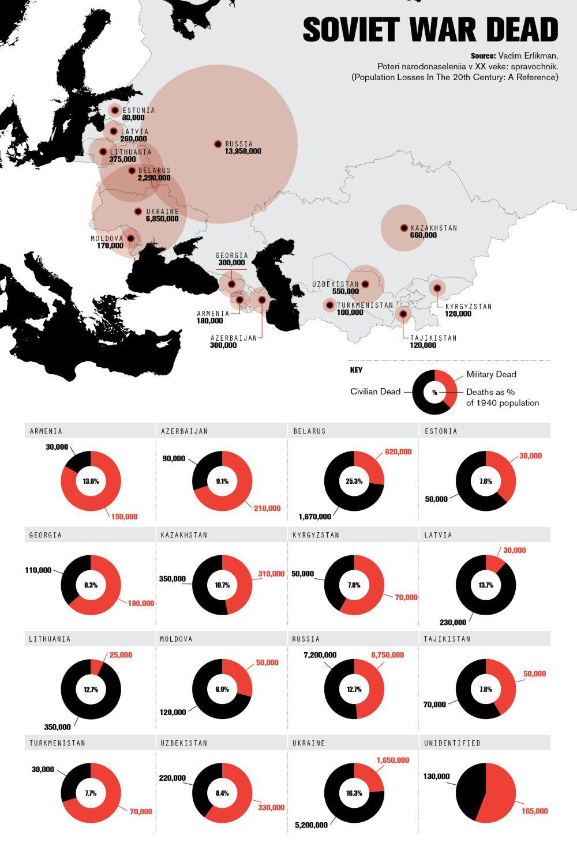 Людские потери СССР в Великой Отечественной войне по союзным республикам