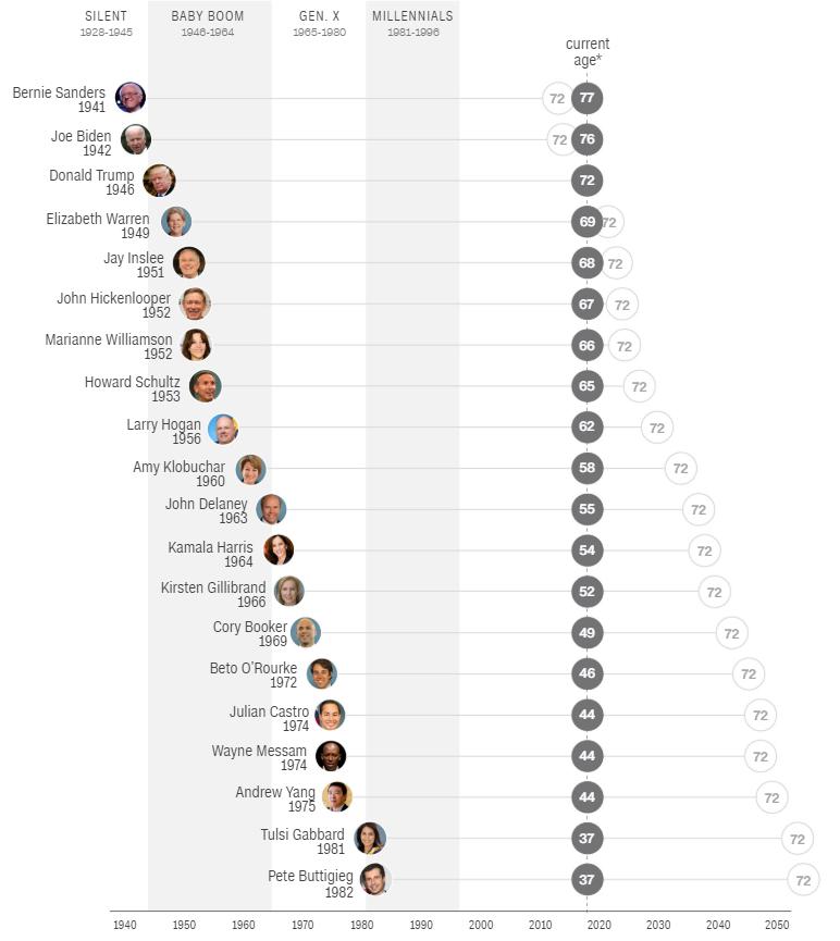 О возрасте кандидатов в президенты США