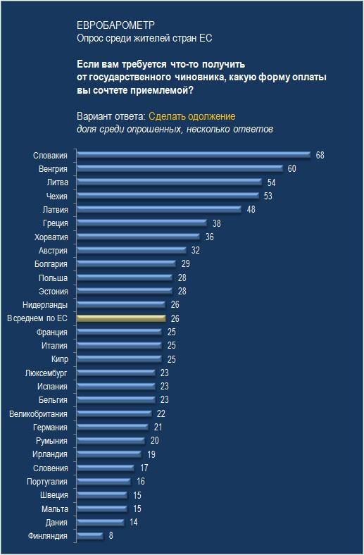 Почему на Западе коррупция выше, чем в России?