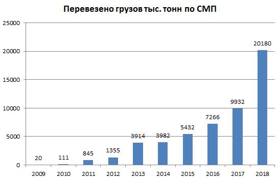 Путин увеличил грузооборот по северному морскому пути в 1000 раз