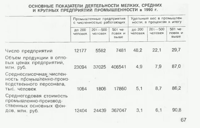 «При Путине было закрыто 70 000 заводов». Рассказываю почему это неправда