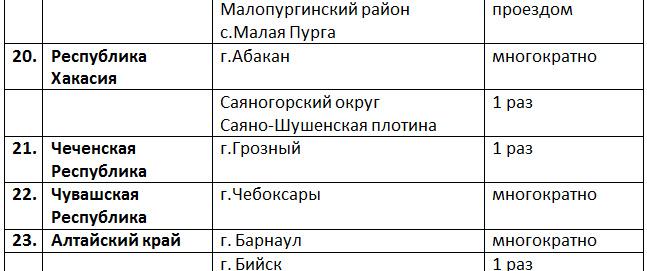 Все! Проехал всю Россию, все 85 регионов