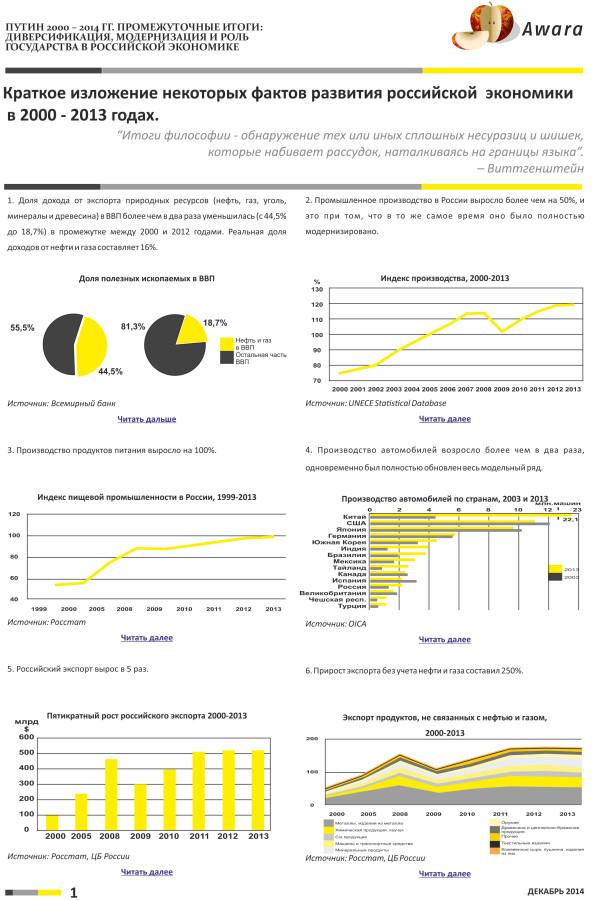 Awara-Study-Russian-Economy-Rus-5
