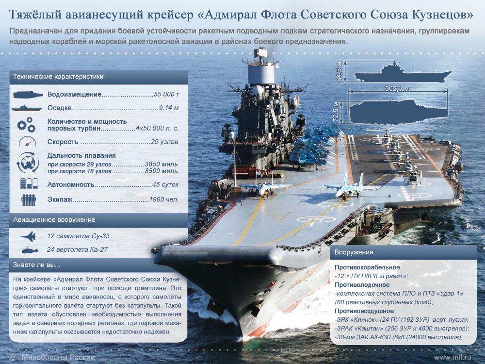 Новый российский авианосец: за и против