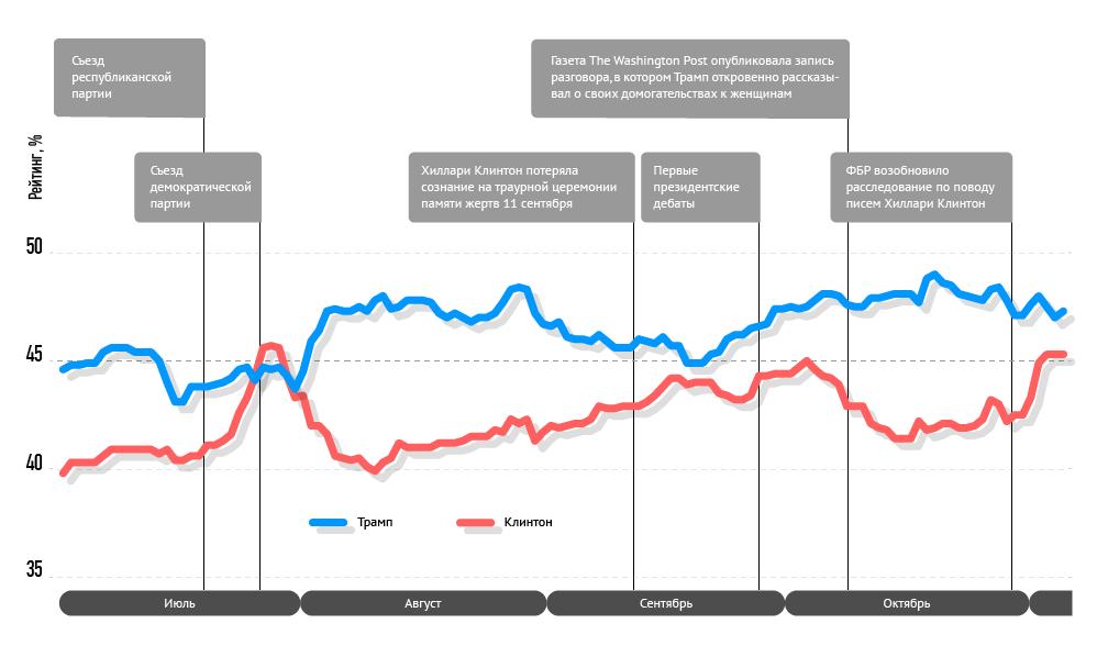 Динамика изменения рейтингов Клинтон и Трампа