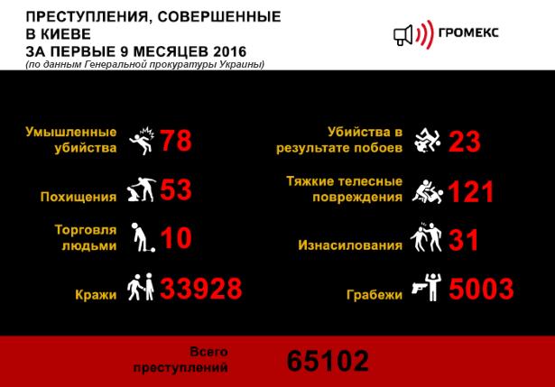 Infografika_stat_Kiev_1