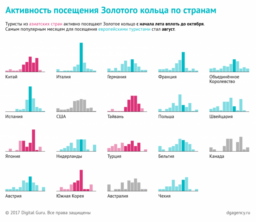 dg_booking-russia_charts_00
