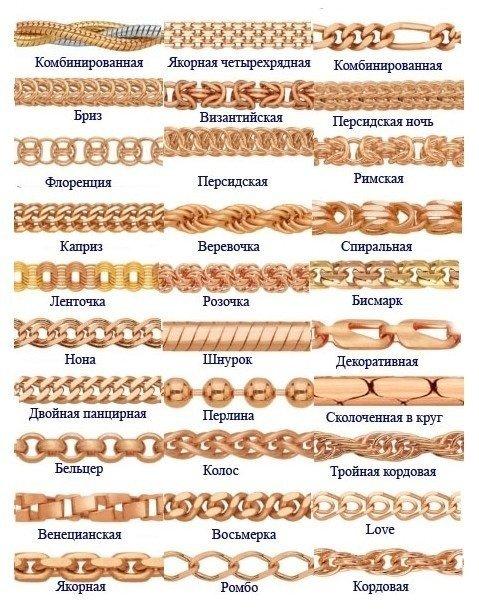 Типы плетения цепочек