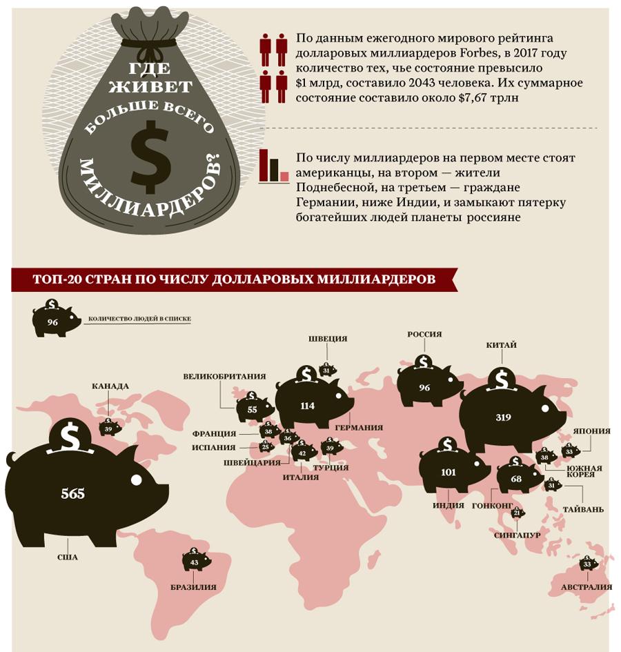 Где живет больше всего миллиардеров? Инфографика