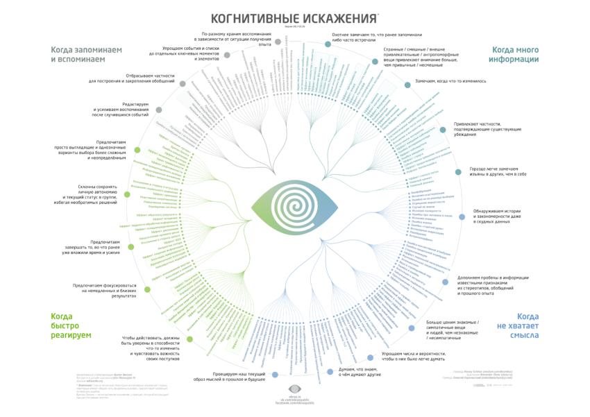 cognitive-bias-codex-ru-850x601