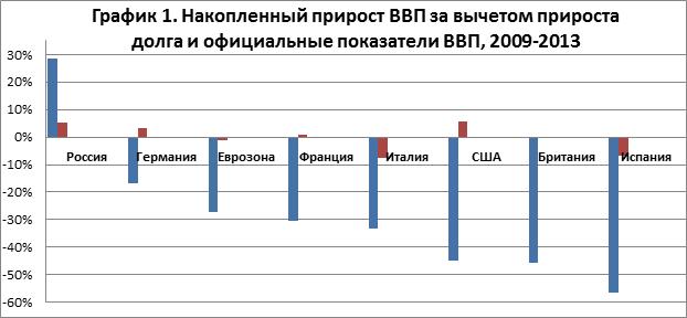 Исследование Авара о реальном росте ВВП за вычетом государственного долга