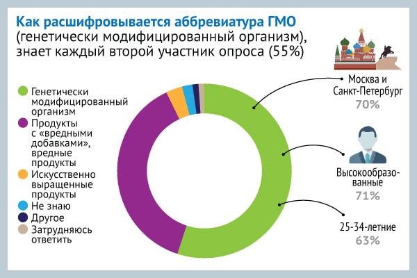 Только половина россиян знает, что такое ГМО