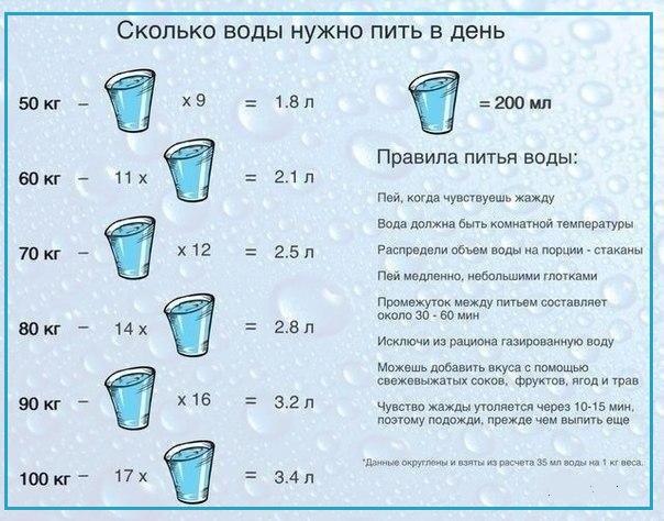 правильно как гонять вес водой скупает землю Москве?