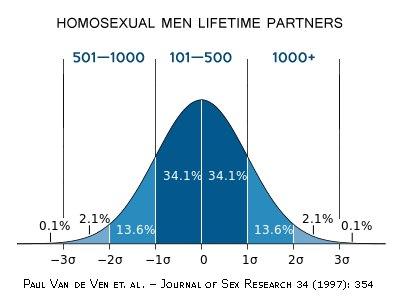Кому нужны однополые браки? 18+