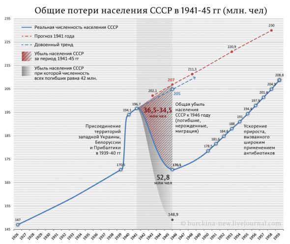 Реальные потери Советского Союза в войне - не 42 и не 26, а 20.9 млн.чел. (с учетом эмиграции - 21,5