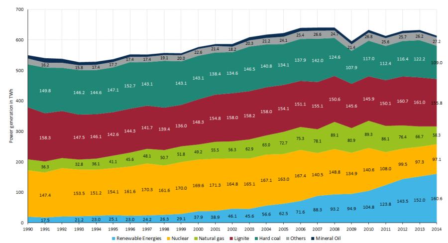 figure-2-gross-power-production-germany-1990-2014-terrawatt-hours