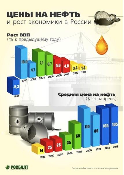 инфо нефть