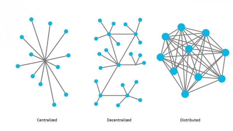 Графическое сравнение централизованной (А), децентрализованной (Б) и распределенной(В) систем.