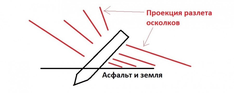 проекция разлета