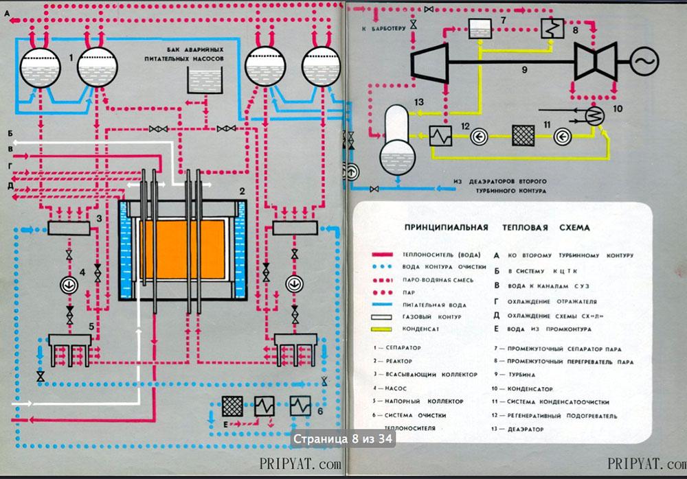 Раритетный буклет про Чернобыльскую АЭС. 05