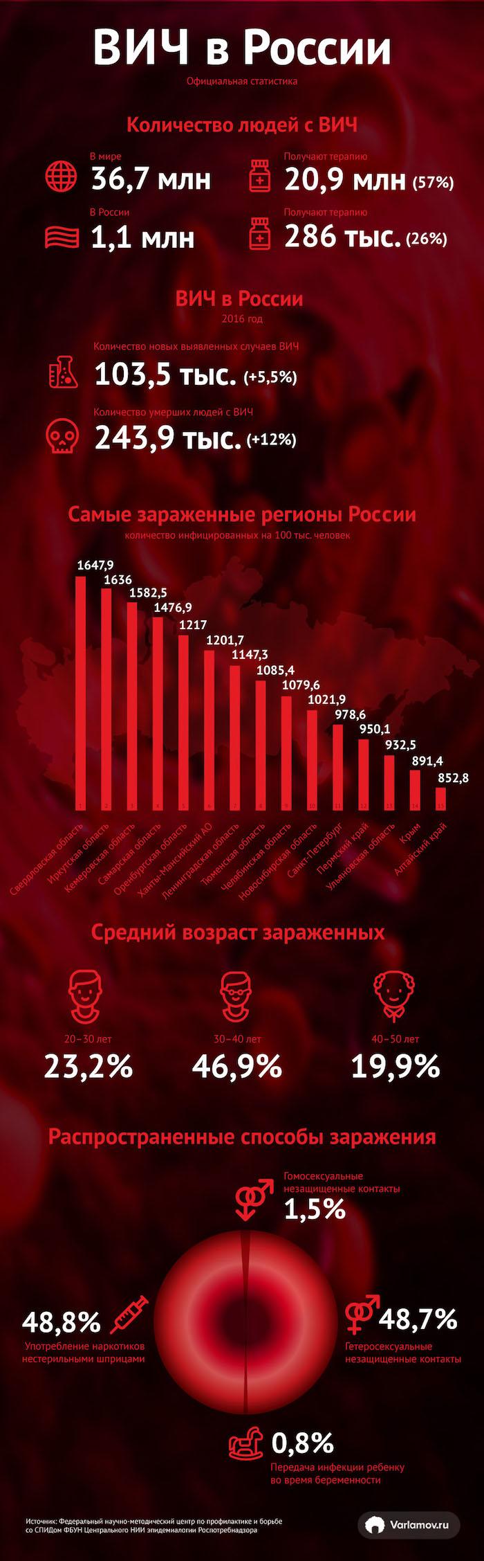 СПИД наступает. Что делать? России, Украине, человек, Беларуси, новых, зараженных, Подписывайтесь, всего, сейчас, заговор, только, очень, каждый, выявлено, можно, населения, также, случаи, полном, ВИЧинфицированных