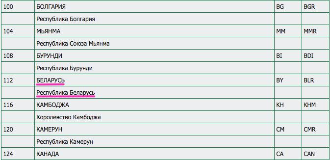 Названия «Белоруссия» не существует.