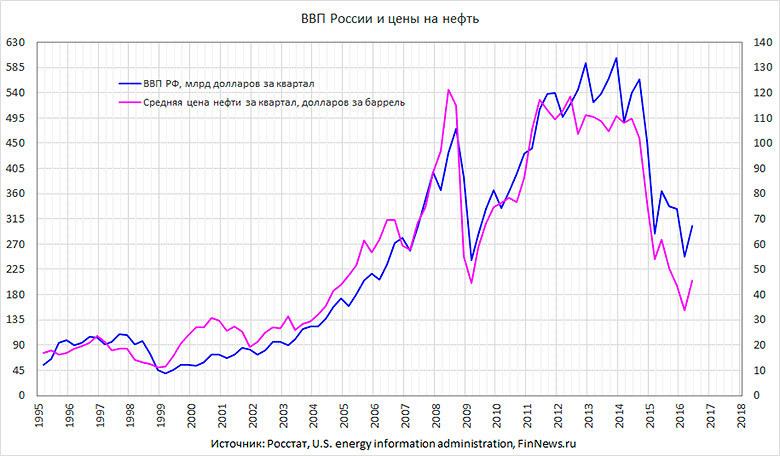 Все, что нужно знать об экономике РФ после 1991 года