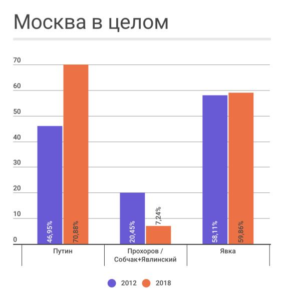 Москва Путинская