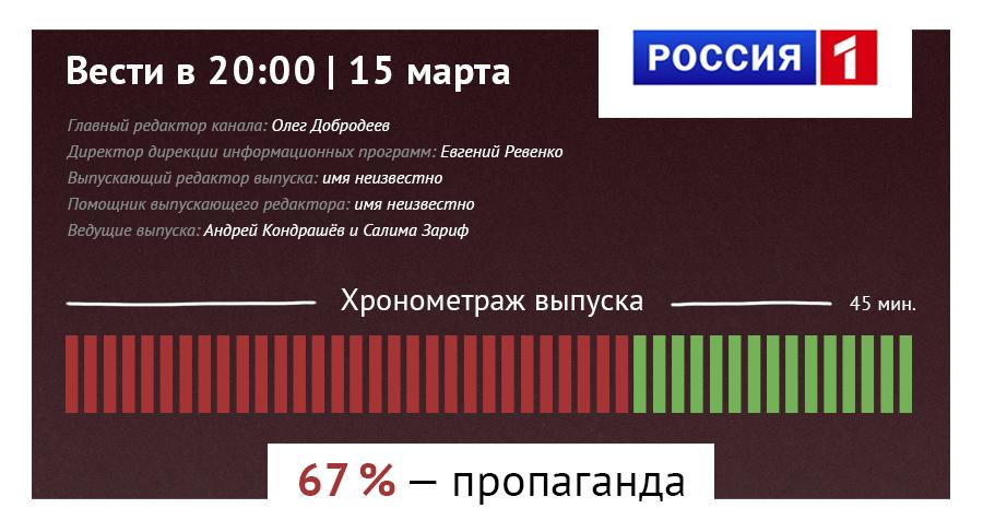 Антипропаганда – анализ вечерних новостей на России 1
