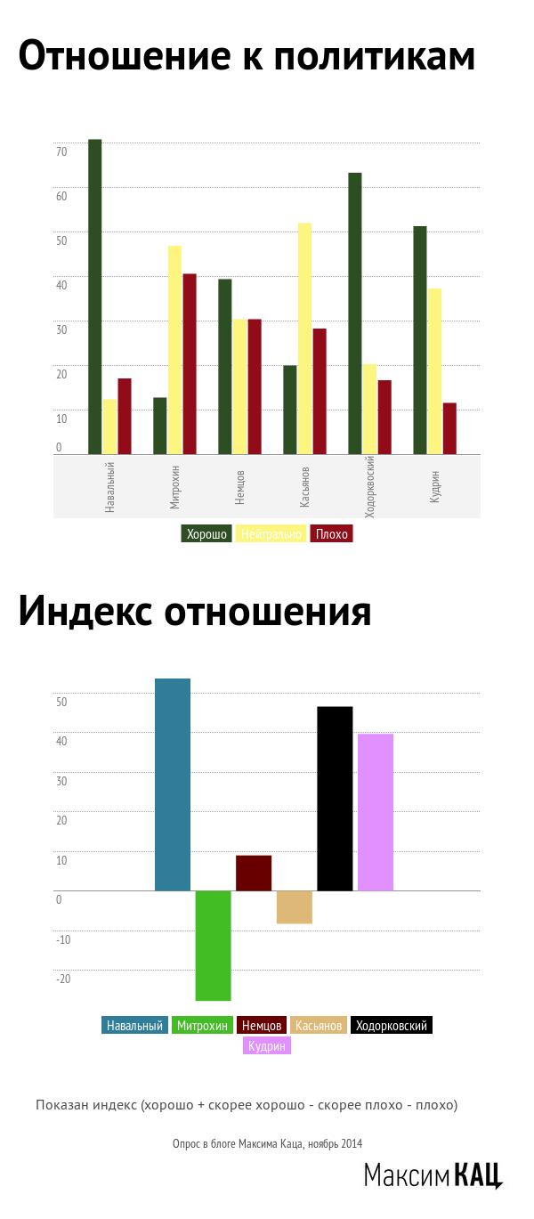 Otnoshenie_k_politikam-2