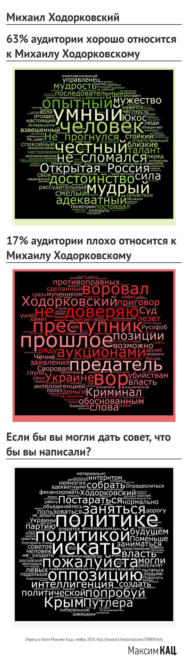Mihail_Hodorkovskii