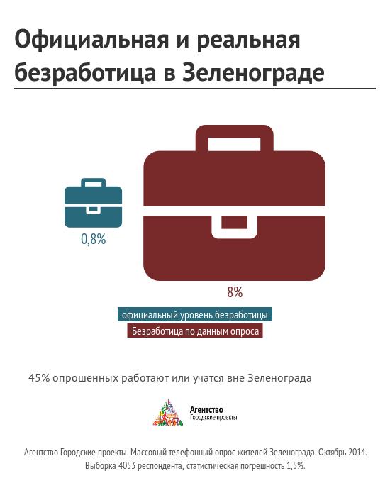 OfitsialLnaya_i_realLnaya_bezrabotitsa_v_Zelenograde