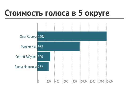 StoimostL_golosa_v_5_okruge
