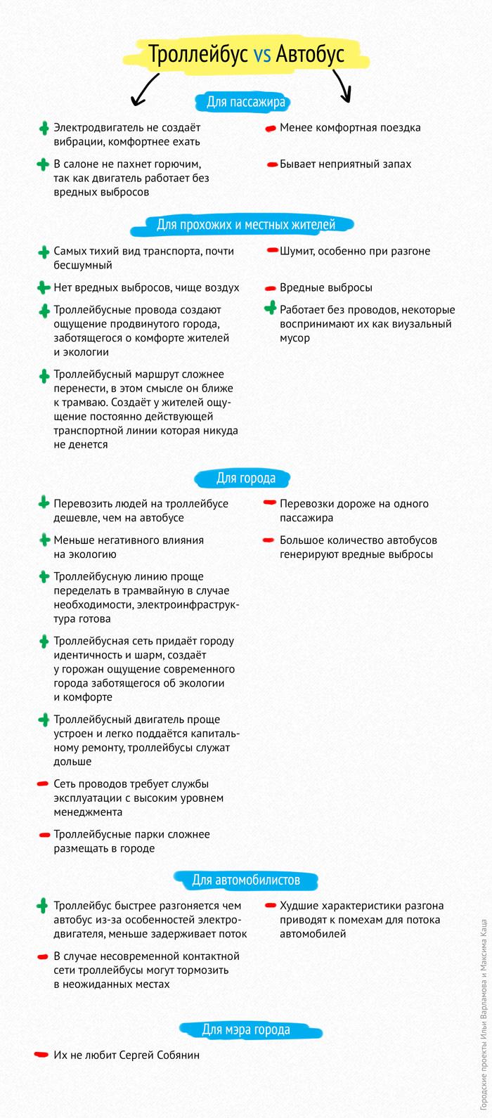 Московский троллейбус — почему его нельзя снимать