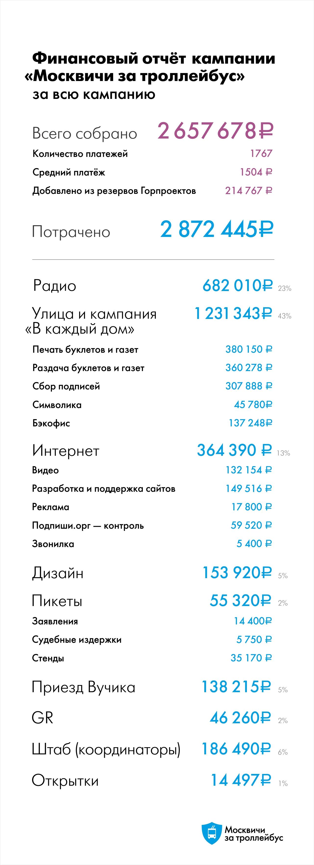ЖК Тетрис в Красногорске  отзывы цены на квартиры и