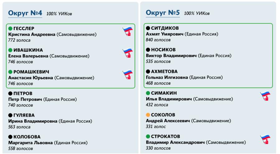 Тверской округ 3 и 4.png