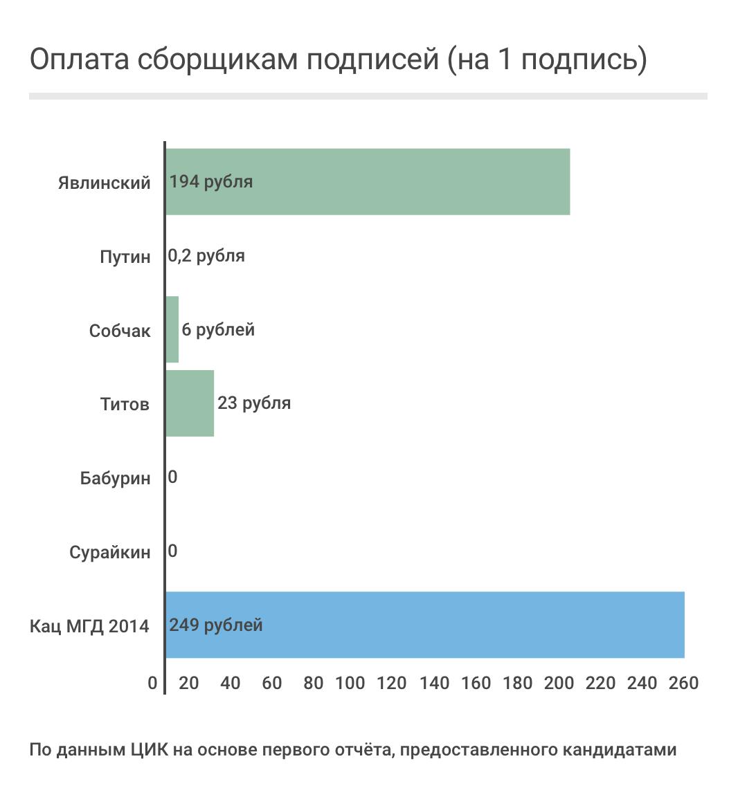 Путин, Собчак и Титов должны быть сняты с выборов