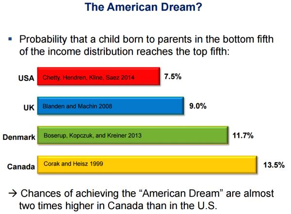 Реанимация американской мечты